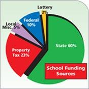 school funding